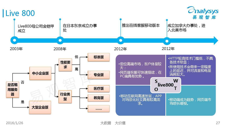 中国SaaS客服市场专题研究报告2015_000027