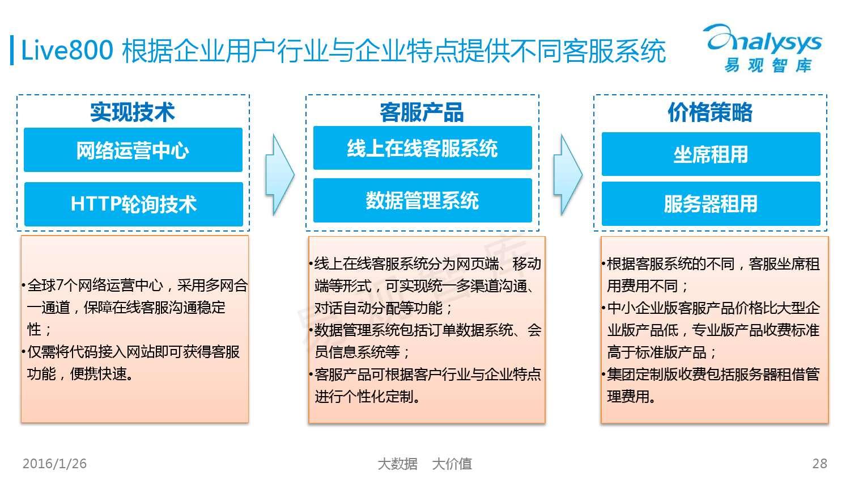 中国SaaS客服市场专题研究报告2015_000028