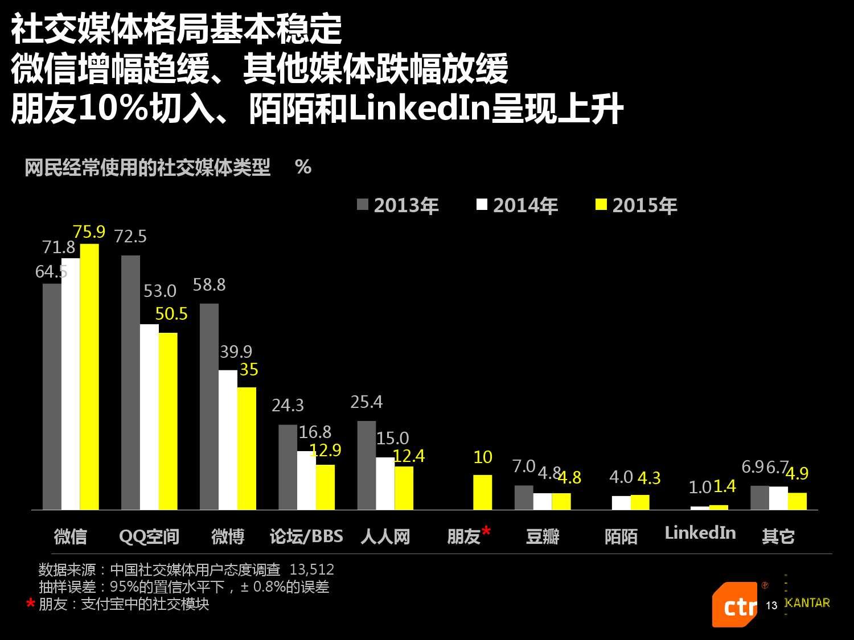 凯度:2016中国社交媒体影响报告_000013