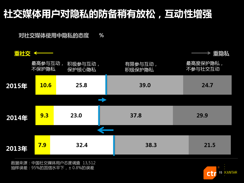 凯度:2016中国社交媒体影响报告_000015