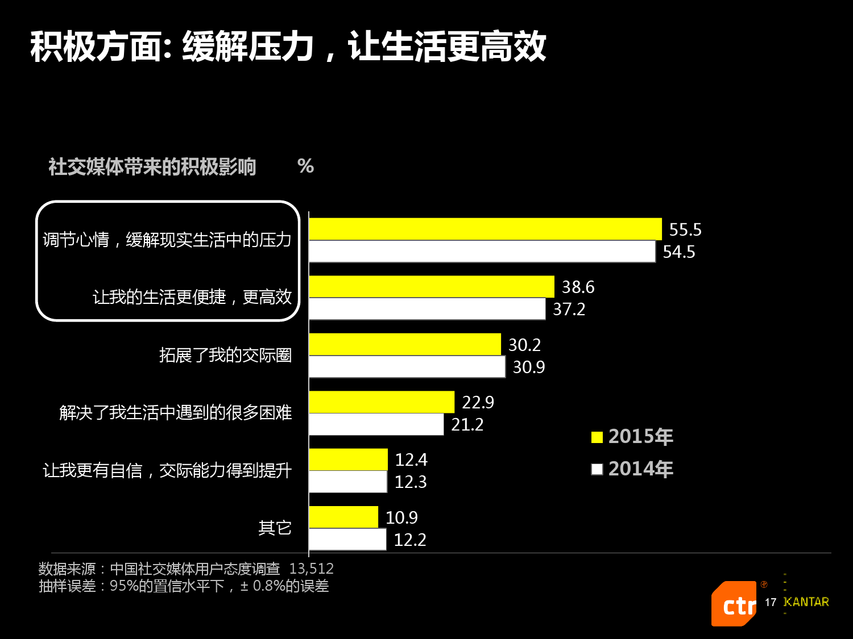凯度:2016中国社交媒体影响报告_000017