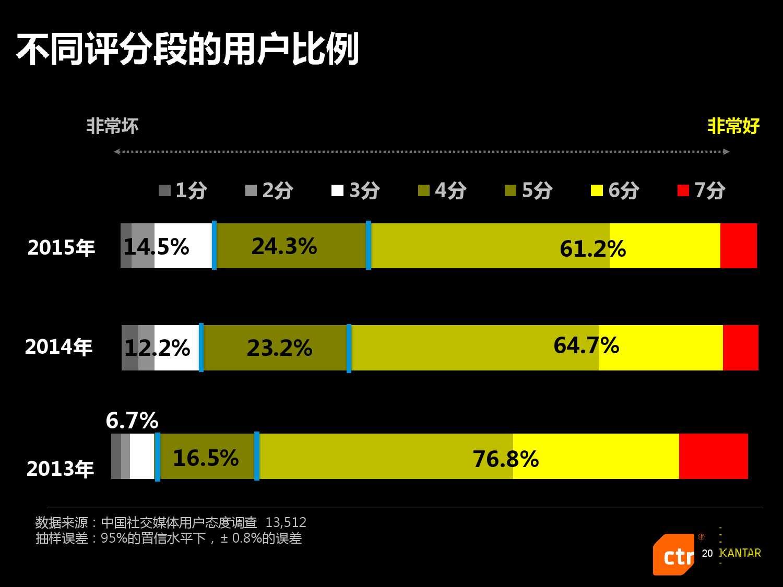 凯度:2016中国社交媒体影响报告_000020