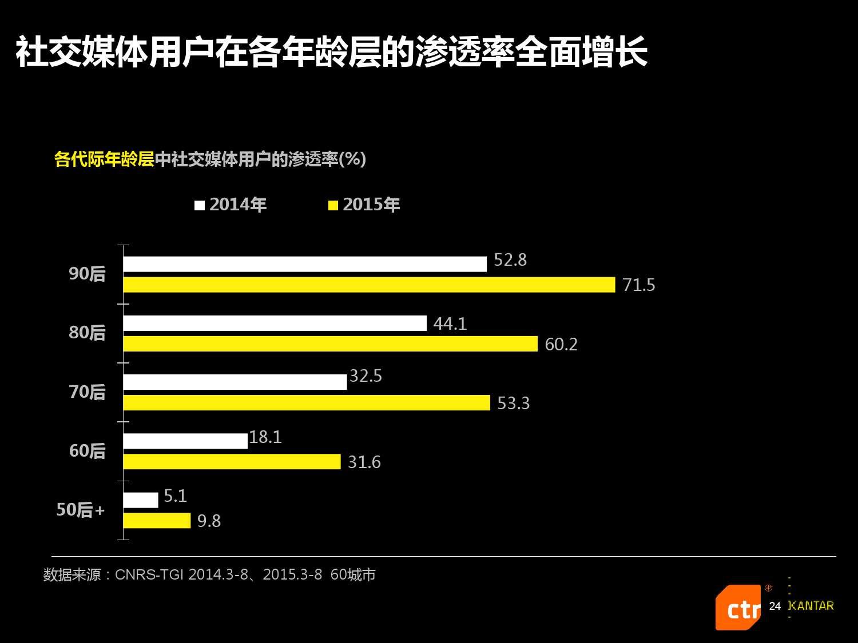 凯度:2016中国社交媒体影响报告_000024