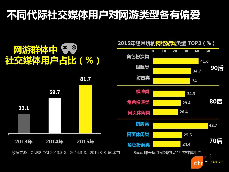 凯度:2016中国社交媒体影响报告_000029