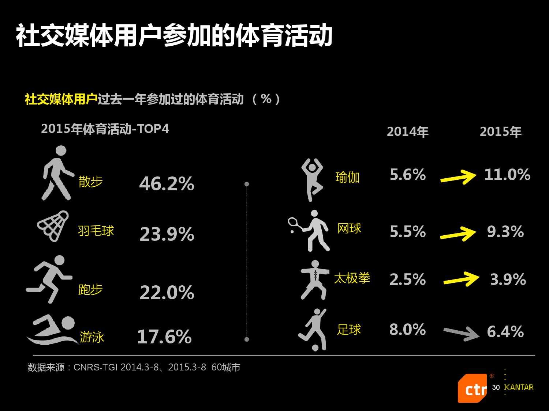 凯度:2016中国社交媒体影响报告_000030