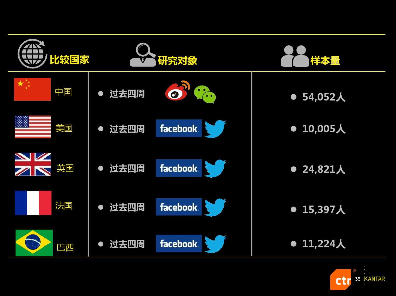 凯度:2016中国社交媒体影响报告_000035