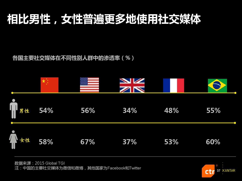 凯度:2016中国社交媒体影响报告_000037