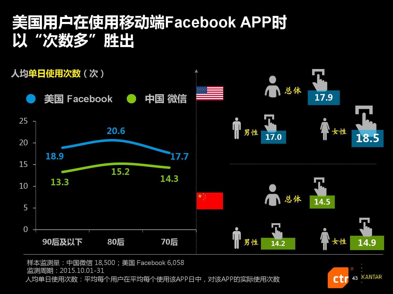 凯度:2016中国社交媒体影响报告_000043