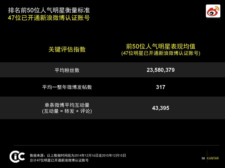 凯度:2016中国社交媒体影响报告_000059