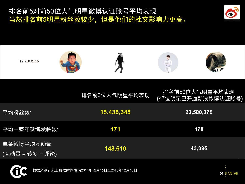 凯度:2016中国社交媒体影响报告_000066