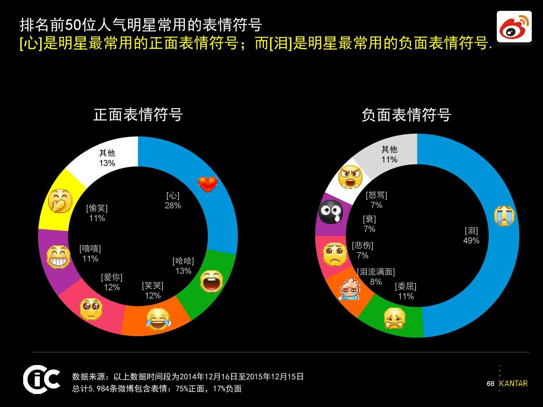 凯度:2016中国社交媒体影响报告_000068