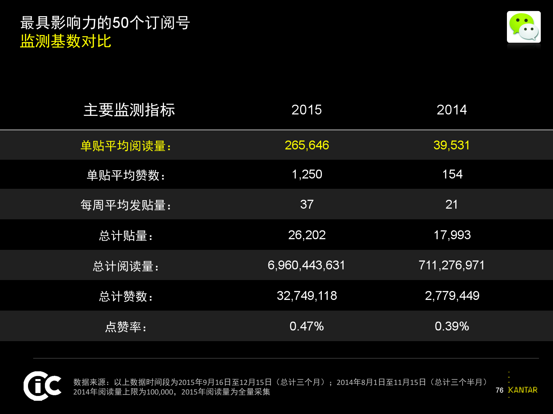 凯度:2016中国社交媒体影响报告_000077
