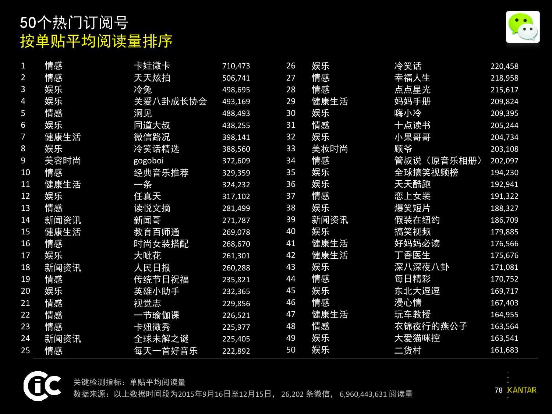凯度:2016中国社交媒体影响报告_000078