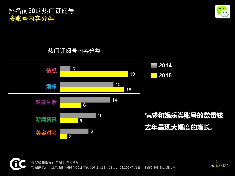 凯度:2016中国社交媒体影响报告_000079