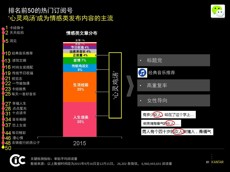 凯度:2016中国社交媒体影响报告_000081