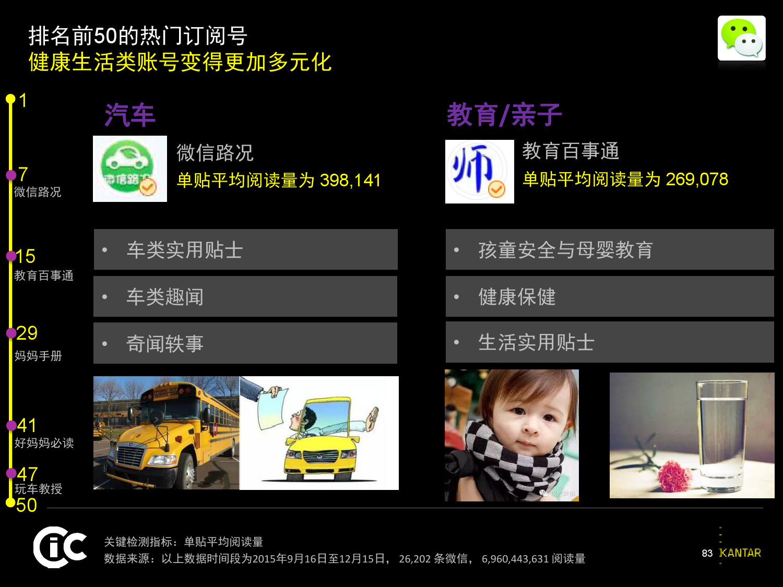 凯度:2016中国社交媒体影响报告_000083