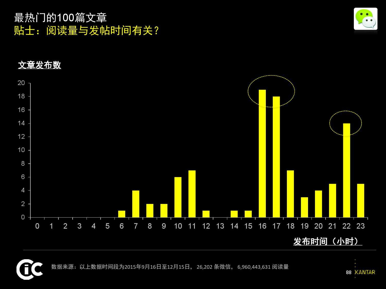 凯度:2016中国社交媒体影响报告_000088