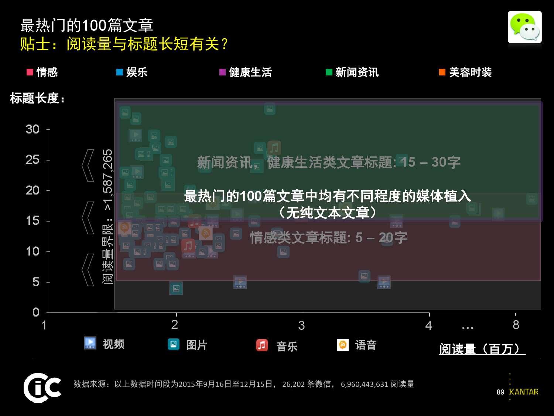 凯度:2016中国社交媒体影响报告_000089