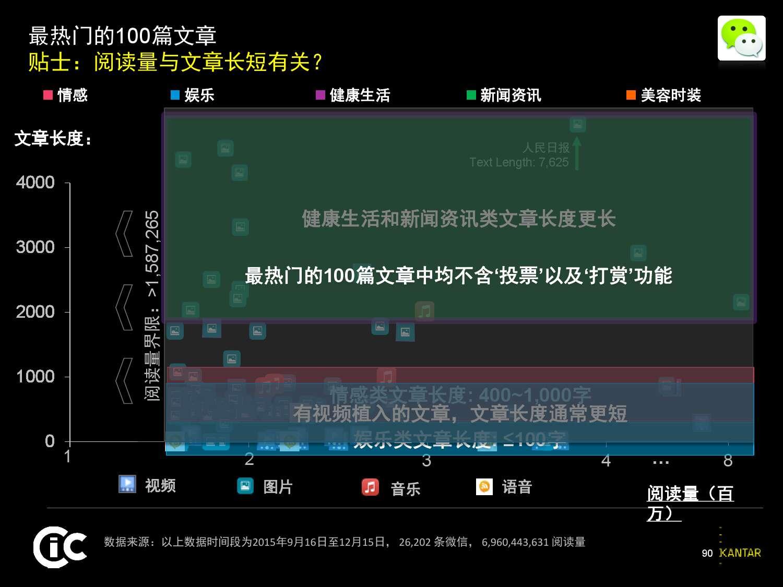 凯度:2016中国社交媒体影响报告_000090