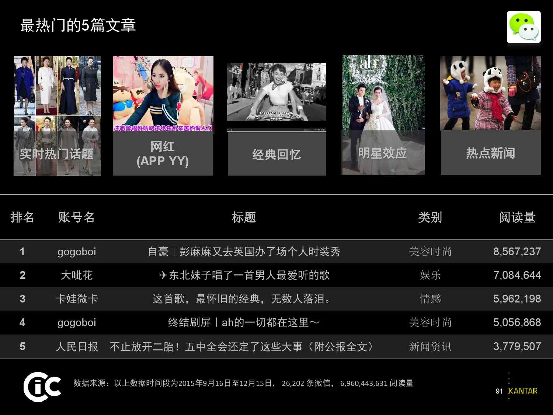 凯度:2016中国社交媒体影响报告_000091