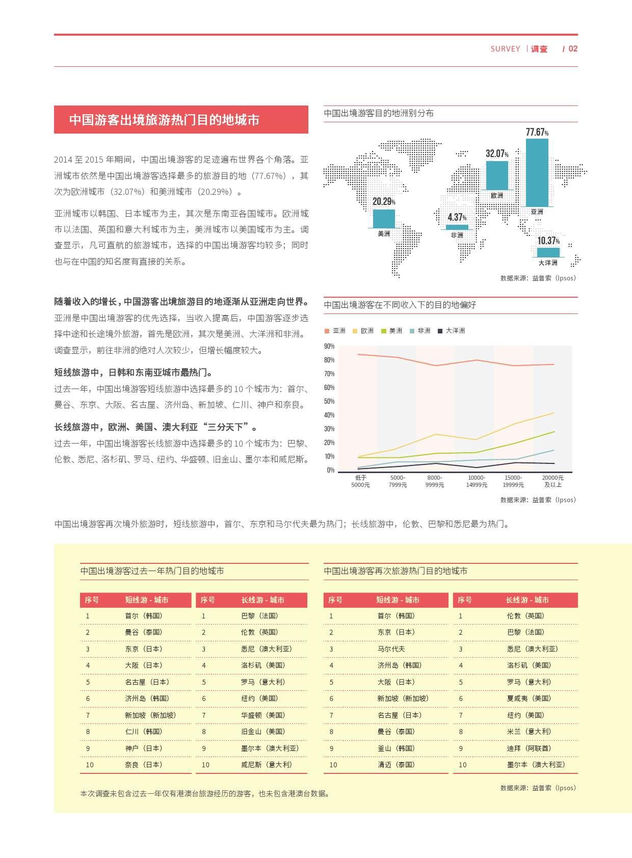 益普索:2015年度中国公民出境(城市)旅游消费调查报告_000002