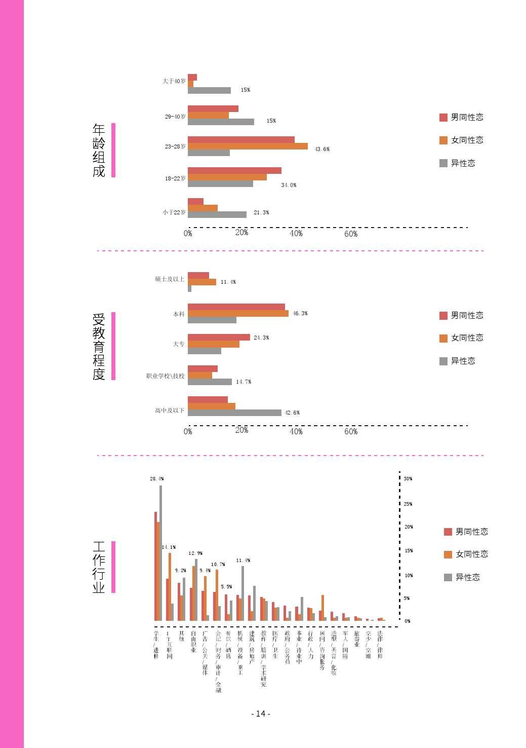 第二届中国LGBT群体消费调查报告_000014