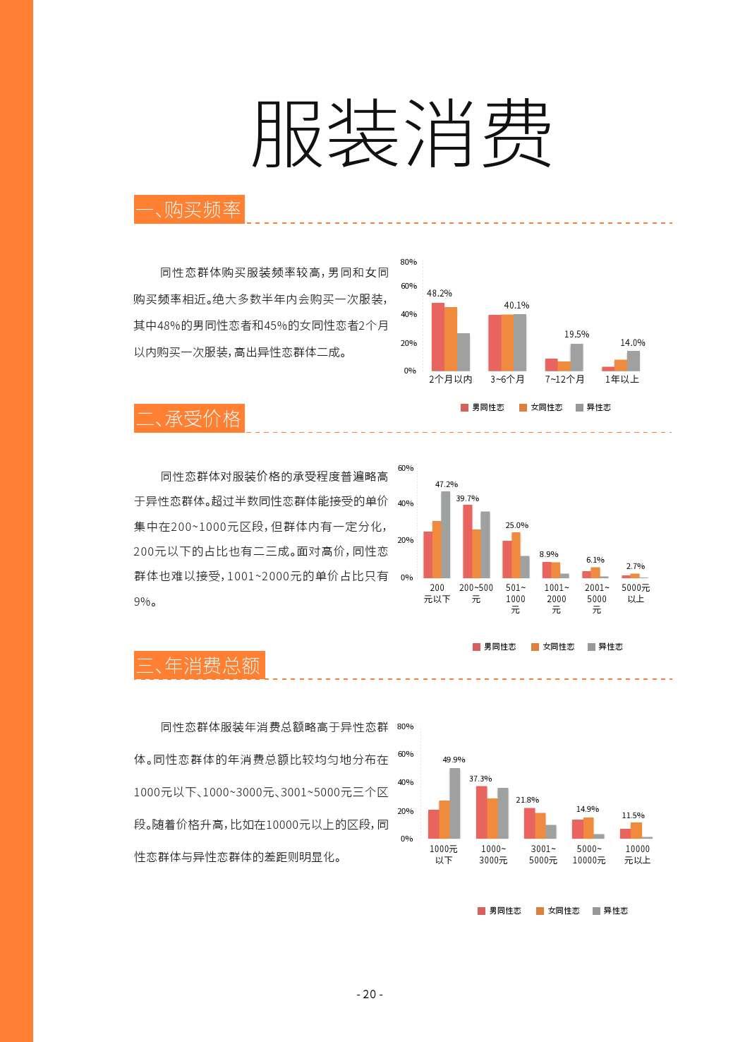 第二届中国LGBT群体消费调查报告_000020