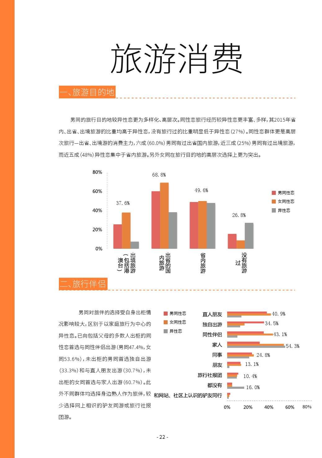 第二届中国LGBT群体消费调查报告_000022