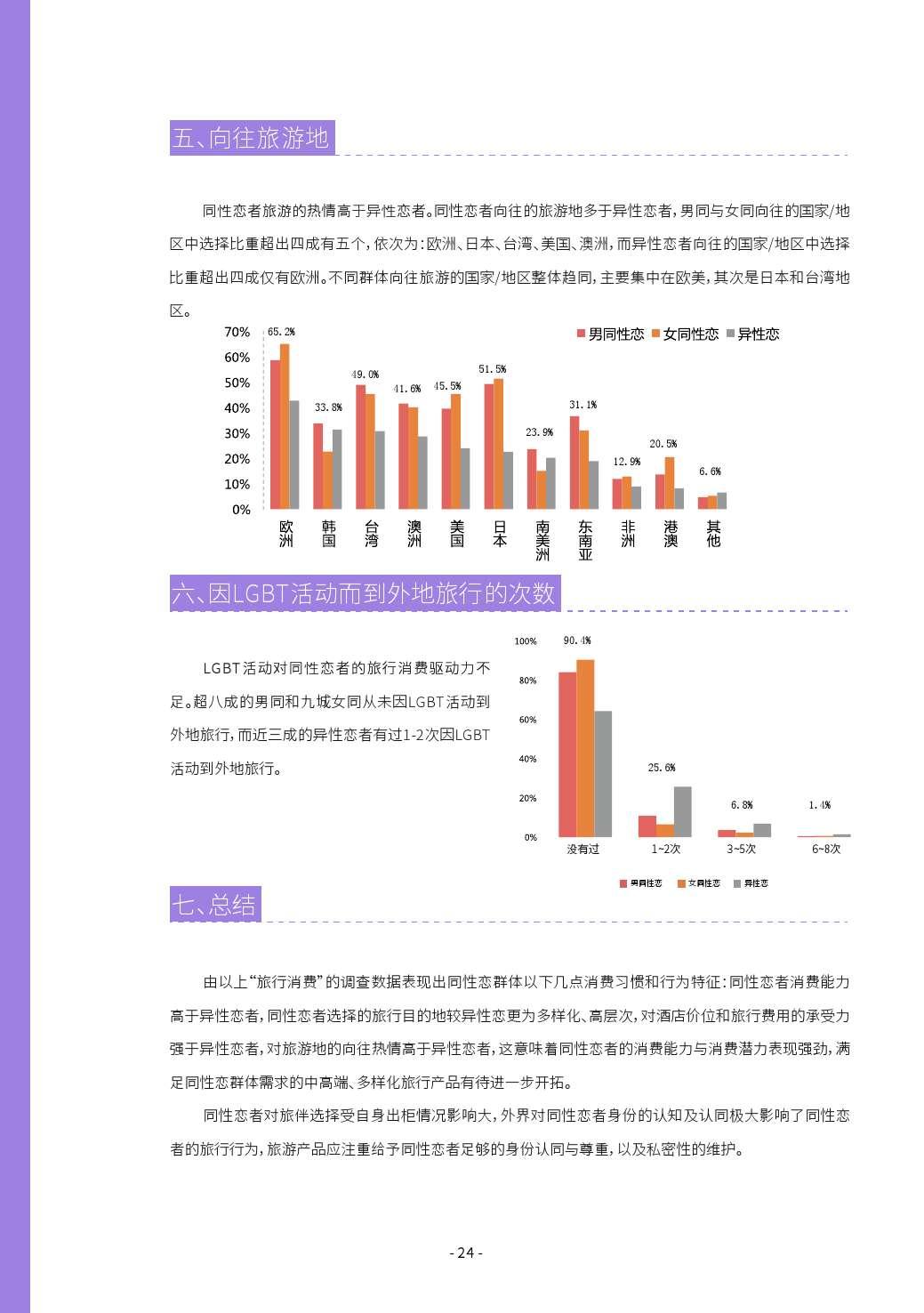 第二届中国LGBT群体消费调查报告_000024