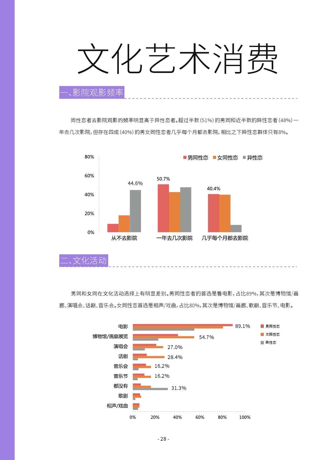 第二届中国LGBT群体消费调查报告_000028