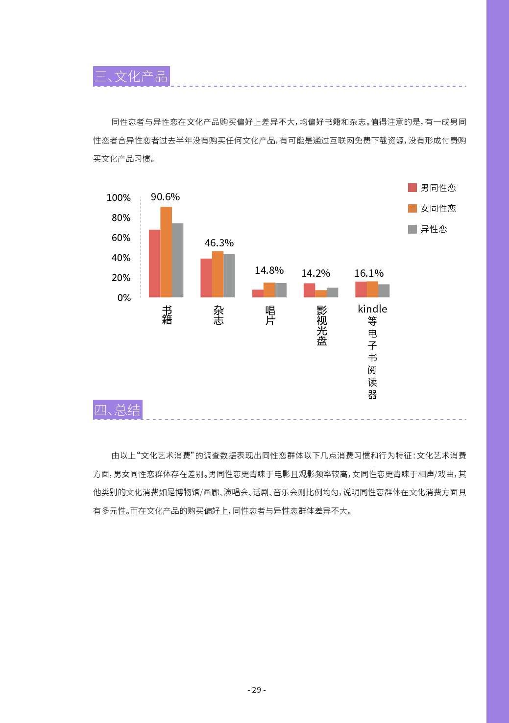 第二届中国LGBT群体消费调查报告_000029