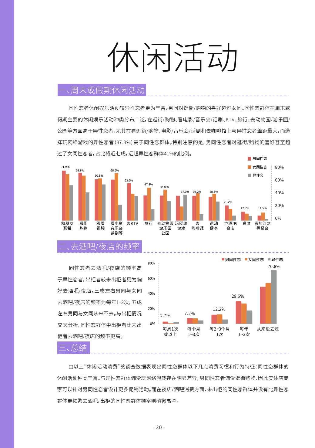 第二届中国LGBT群体消费调查报告_000030