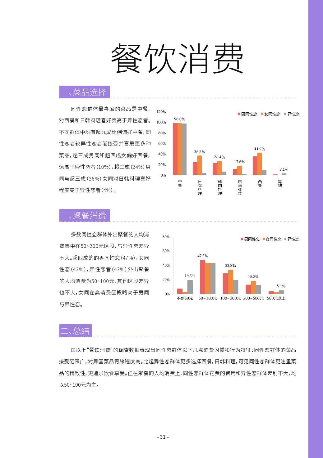 第二届中国LGBT群体消费调查报告_000031