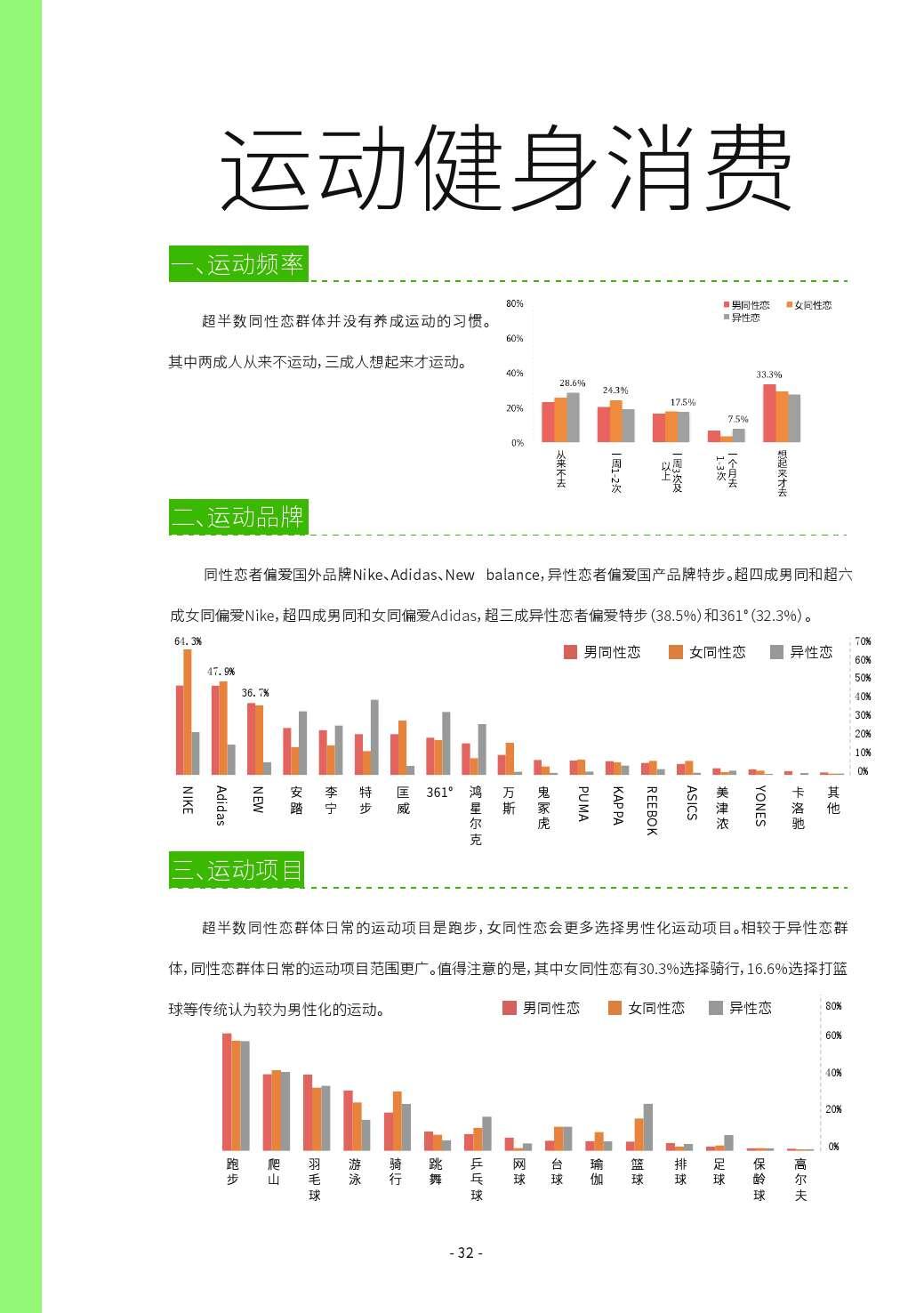 第二届中国LGBT群体消费调查报告_000032