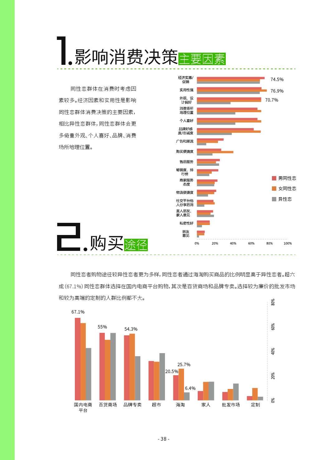 第二届中国LGBT群体消费调查报告_000038