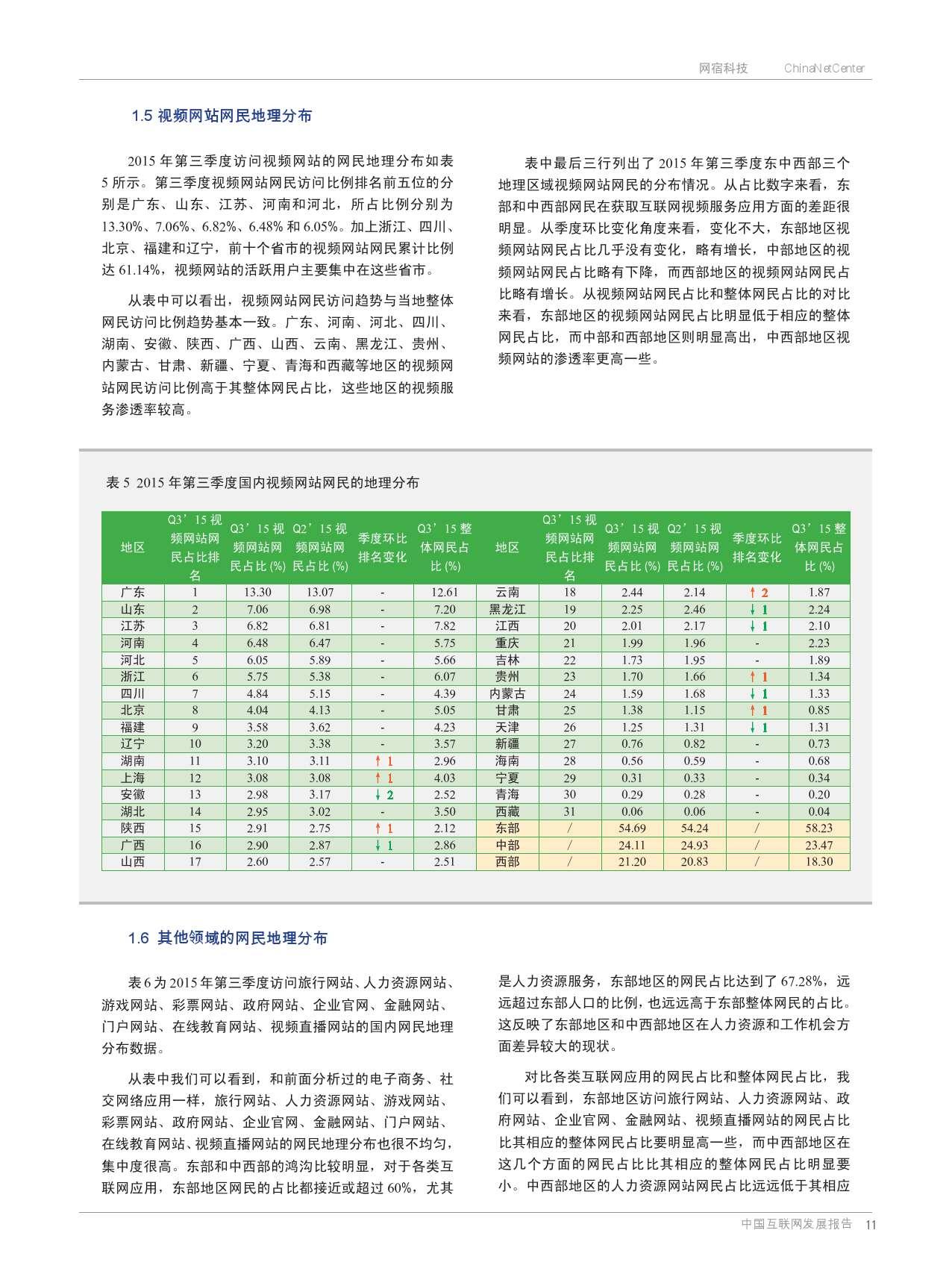 网宿:2015年Q3互联网报告_000010