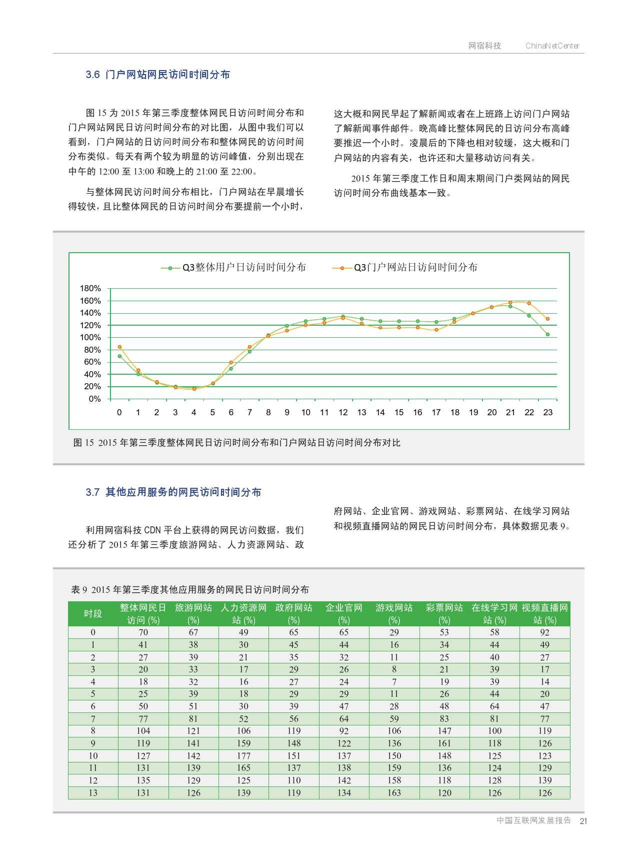 网宿:2015年Q3互联网报告_000020