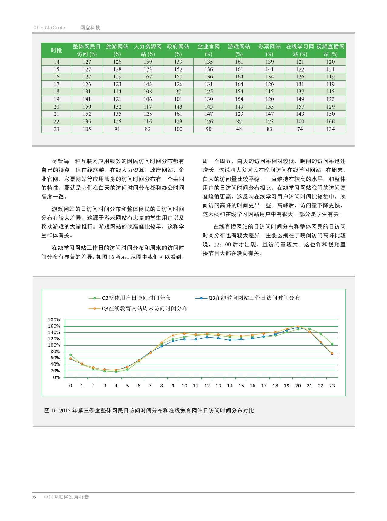 网宿:2015年Q3互联网报告_000021