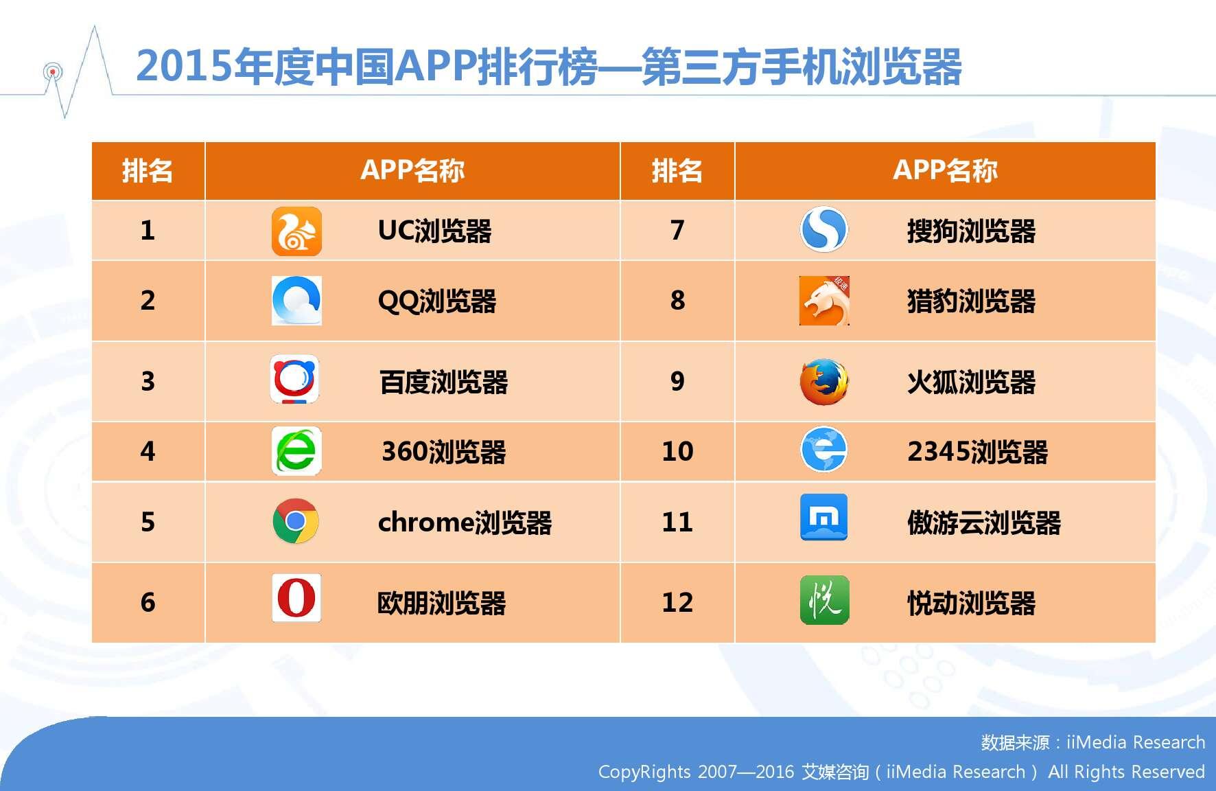 艾媒咨询:2015-2016年中国手机浏览器市场研究报告_000011