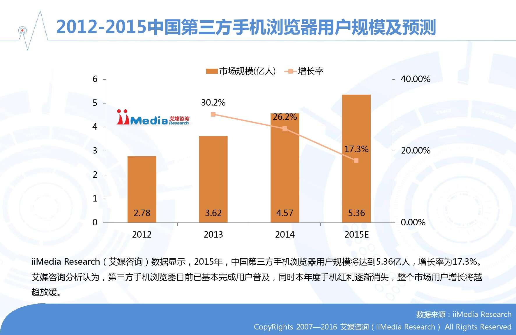 艾媒咨询:2015-2016年中国手机浏览器市场研究报告_000012