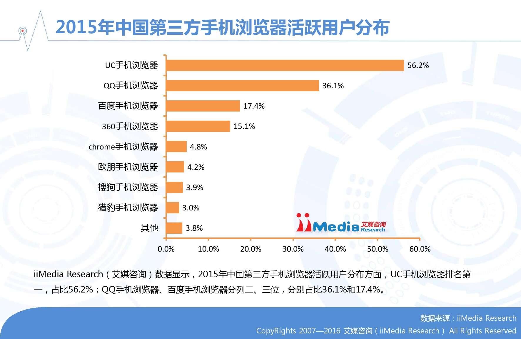 艾媒咨询:2015-2016年中国手机浏览器市场研究报告_000013