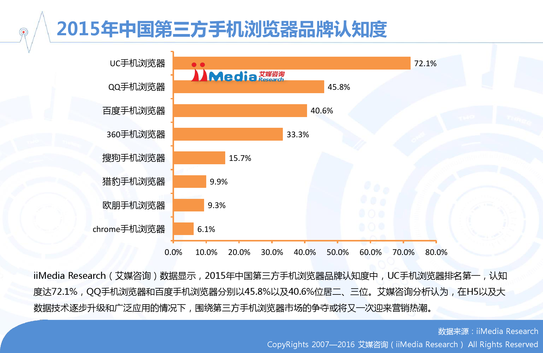 艾媒咨询:2015-2016年中国手机浏览器市场研究报告_000014