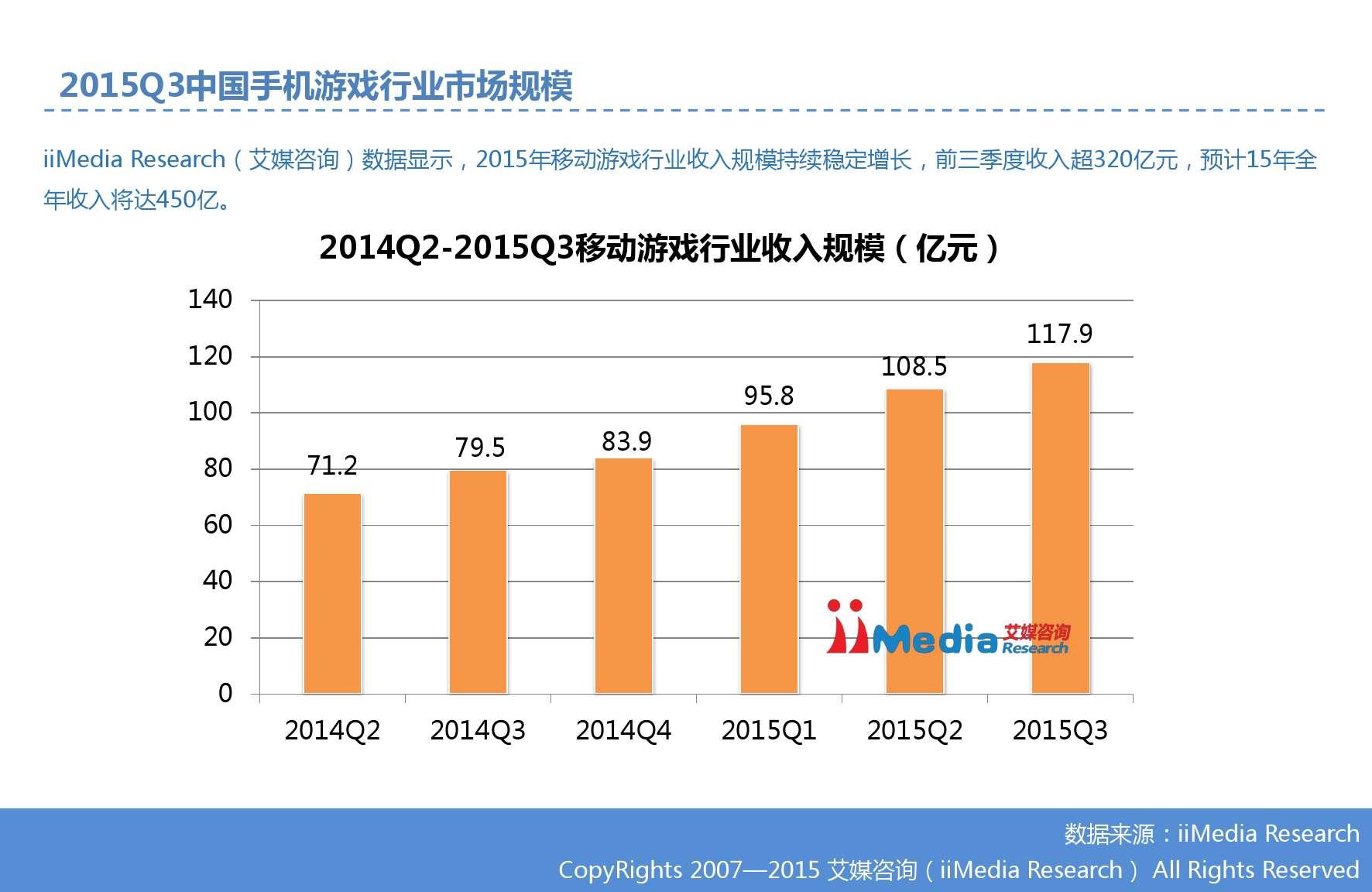 艾媒咨询:2015Q3中国手机游戏市场季度监测报告_000006