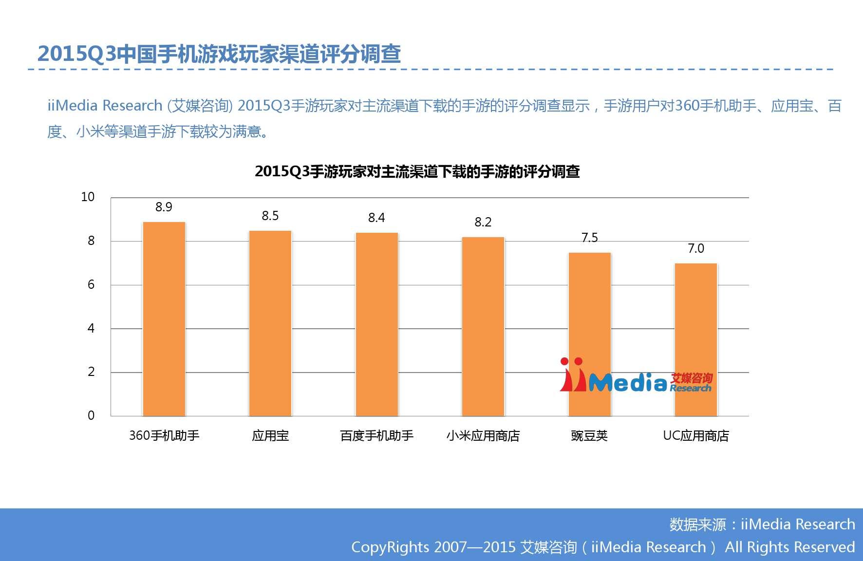 艾媒咨询:2015Q3中国手机游戏市场季度监测报告_000009