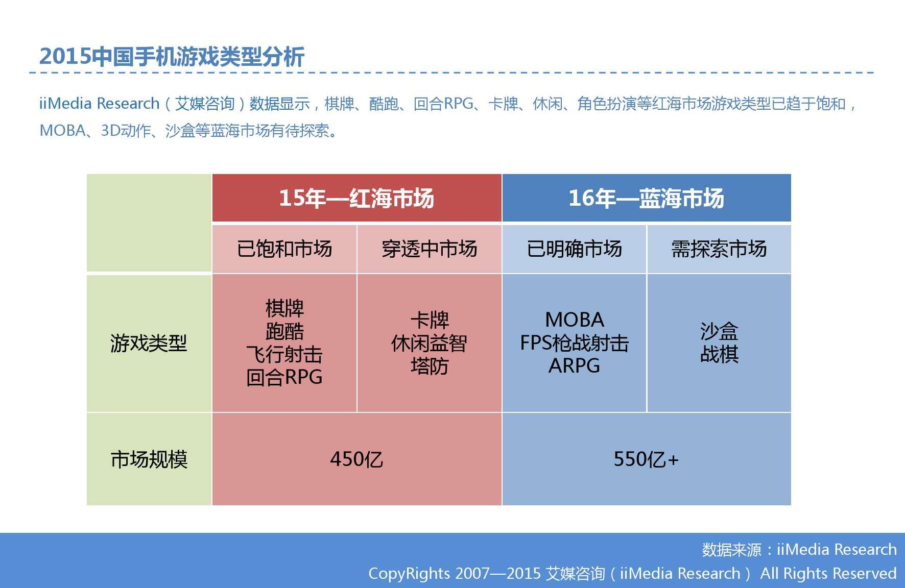 艾媒咨询:2015Q3中国手机游戏市场季度监测报告_000010