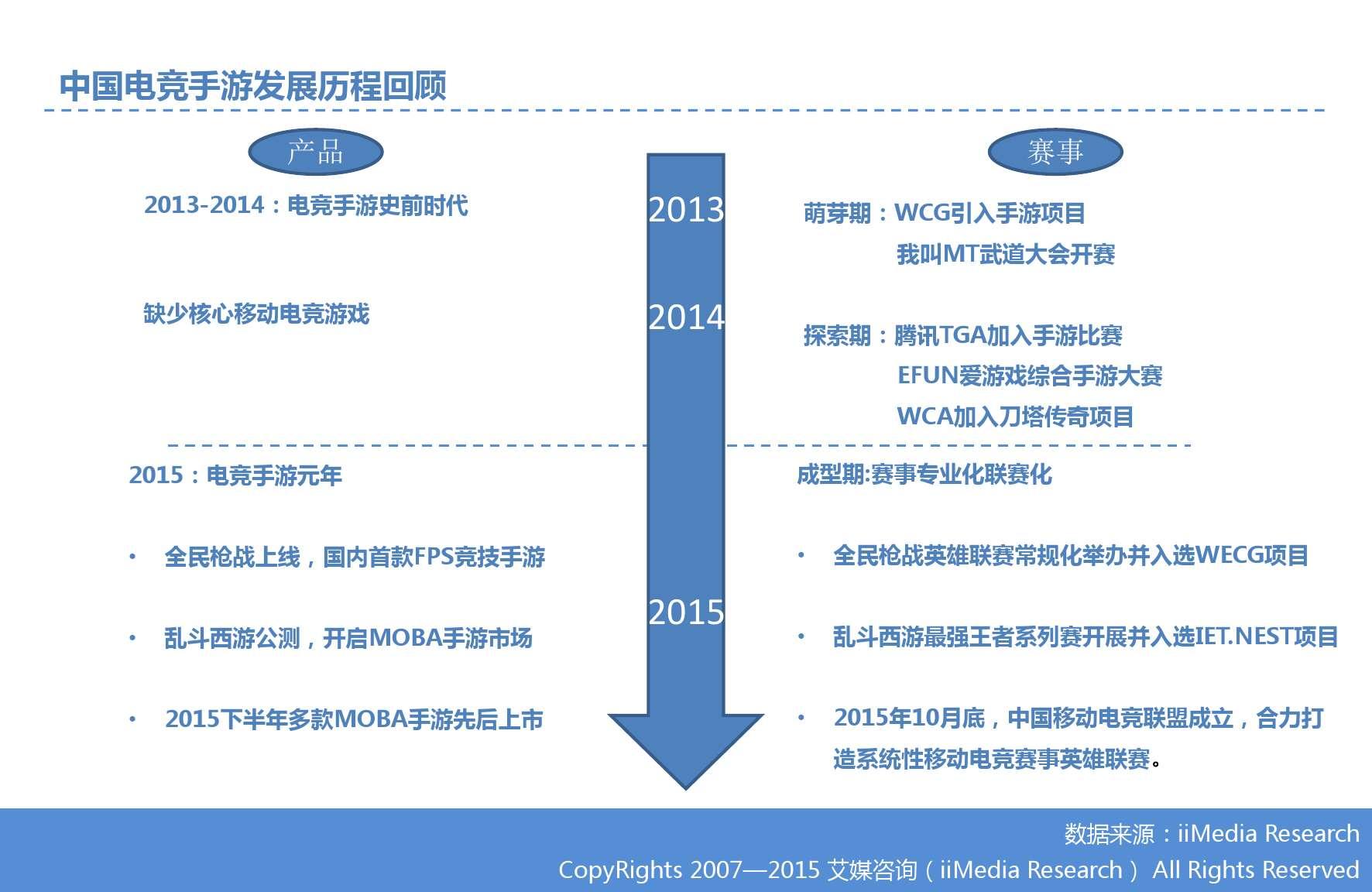 艾媒咨询:2015Q3中国手机游戏市场季度监测报告_000015