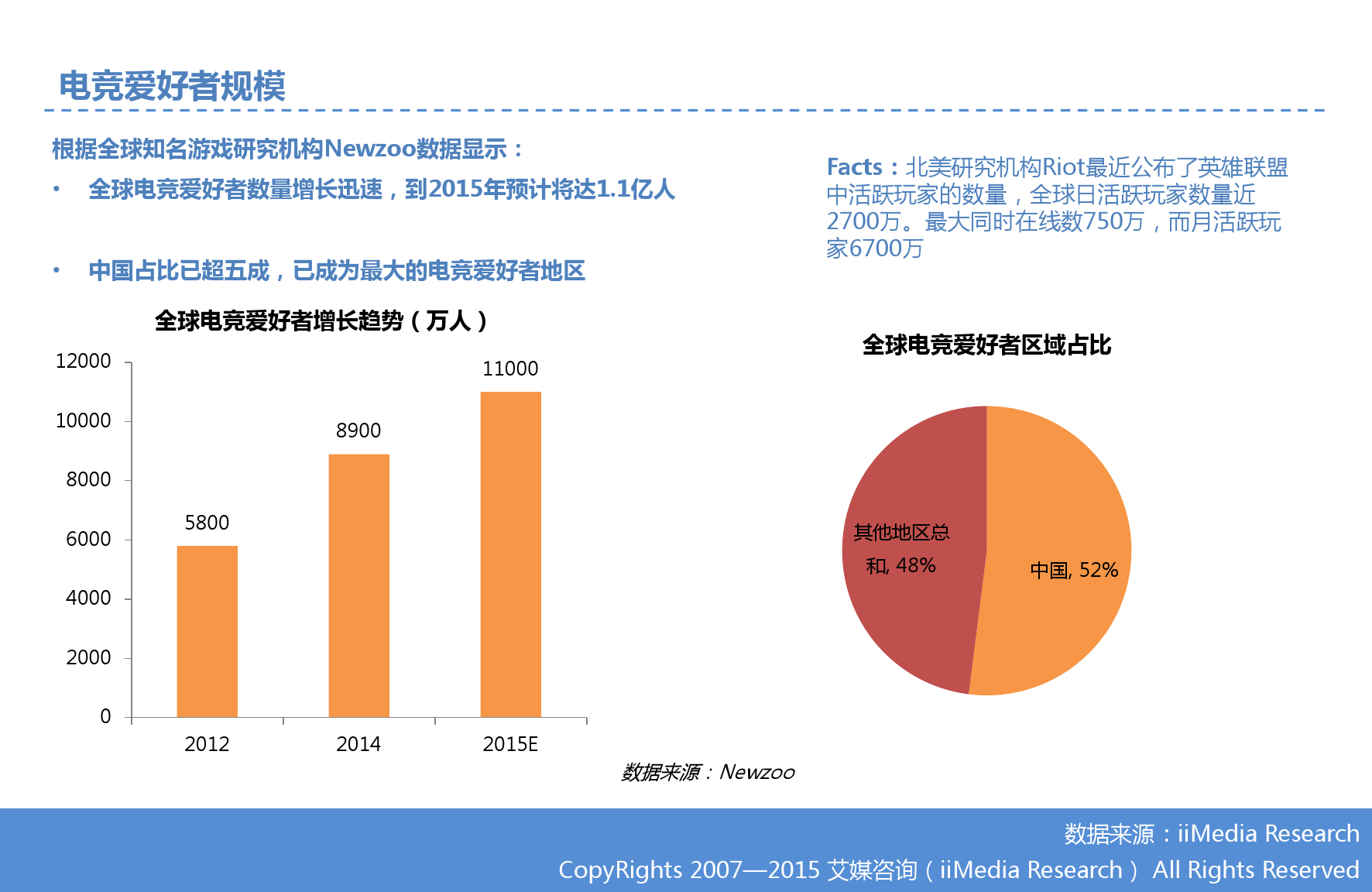 艾媒咨询:2015Q3中国手机游戏市场季度监测报告_000016