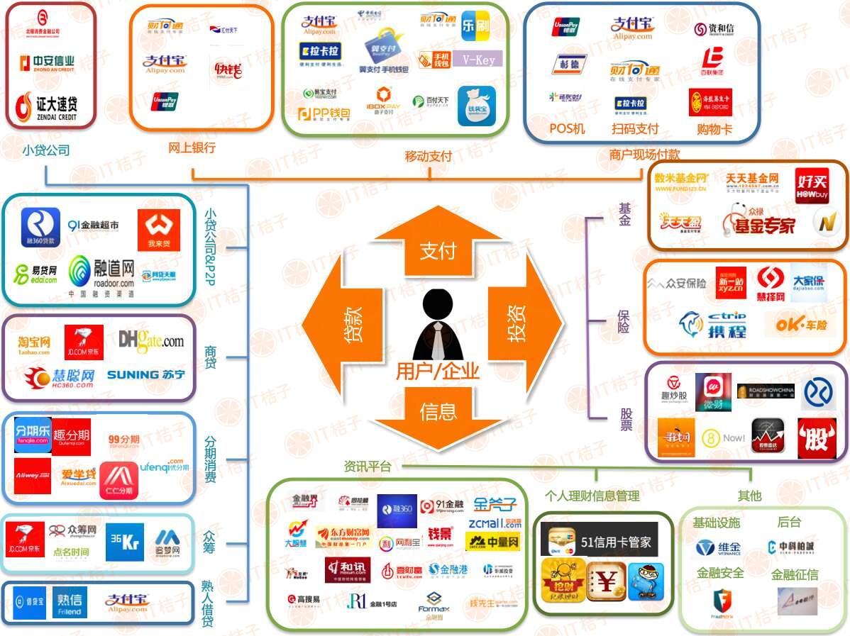 1.互联网金融江湖