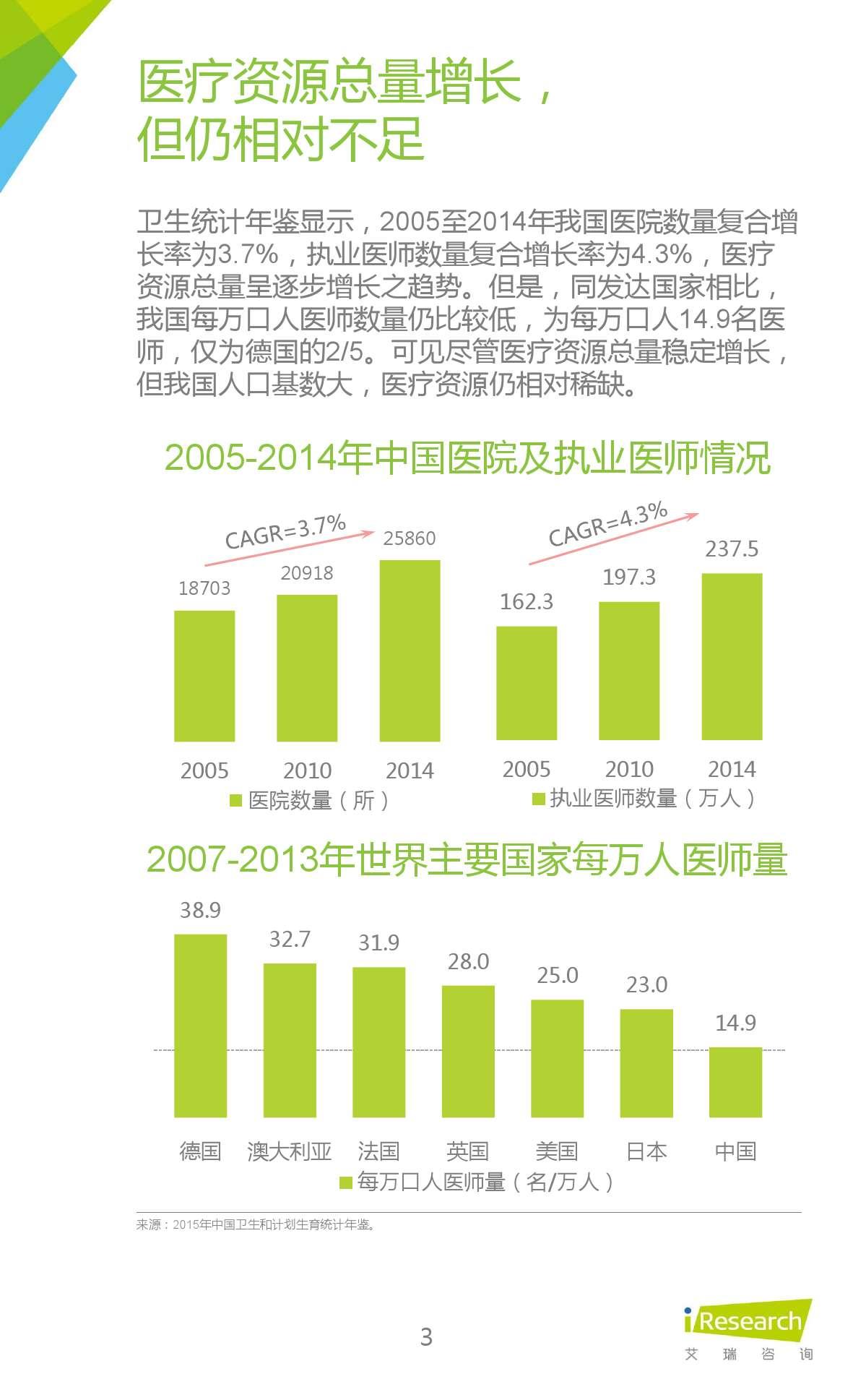 2015年中国在线问诊行业研究报告_000003