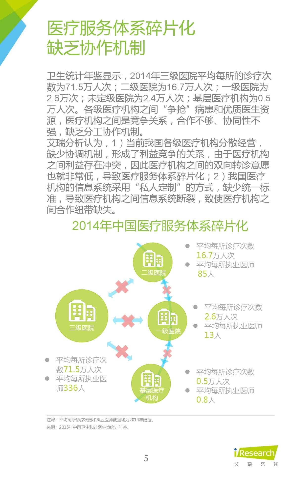 2015年中国在线问诊行业研究报告_000005